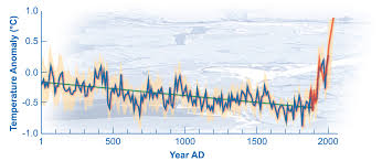 Global Temperature Chart 10000 Years Pmu199 Week 1 The Discovery Of Global Warming