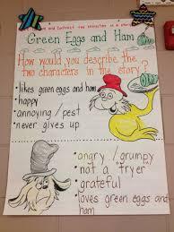 Green Eggs And Ham Character Descriptions Green Eggs