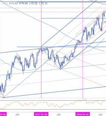Oil Price Chart Nasdaq Weekly Technical Perspective On The Crude Oil Prices Nasdaq