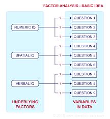 Spss Factor Analysis Absolute Beginners Tutorial