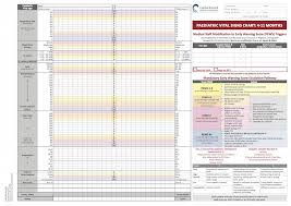 How To Record Vital Signs On A Chart Wellington Early Warning Score Vital Sign Charts Library