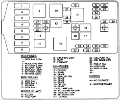 grand prix fuse box 1998 pontiac grand prix under the hood fuse box diagram graphic