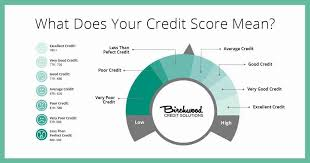 Fico Credit Score Range Chart Credit Score Ranges In Canada Explained Birchwood Credit