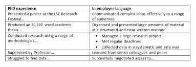 example of a written cv application applying for jobs outside academia how to write your cv application