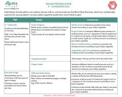 Solids Feeding Guide 9 12 Months Old Mumsvillage