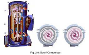 types of refrigeration compressors. in the scroll compressor (fig. 2.9); main components of which are two involutive scrolls that implement. upper contains a gas discharge port types refrigeration compressors t