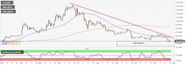 Litecoin Chart Aud Litecoin Technical Analysis Ltc Usd Get Ready For 100