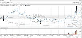 Dgaz And Leveraged Etf Performance Analysis Growfast