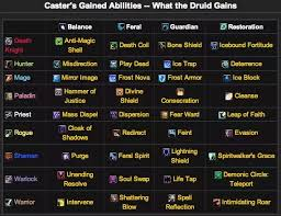 How Does The Druid Symbiosis Ability Work In World Of