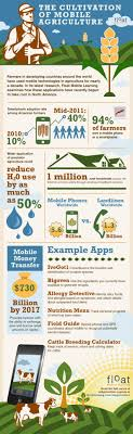 best images about extemporaneous public speaking the cultivation of mobile agriculture infographic