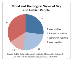 Gay and lesbian research
