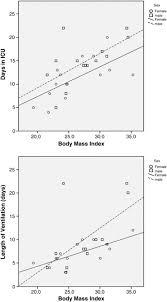Sagittal Abdominal Diameter May Effectively Predict Future