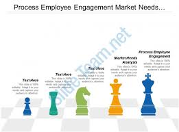 Sample Needs Analysis Classy Process Employee Engagement Market Needs Analysis Process Mining Cpb