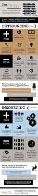 Outsourcing Versus Insourcing Aligning Your Approach To