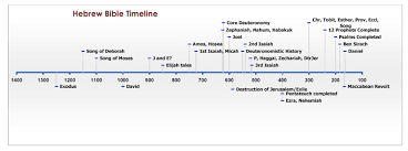 Old Testament Timeline Chart A Brief History Of The Bible Part I Old Testament Timeline