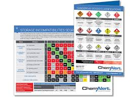 Resources Chemalert Rmt Global