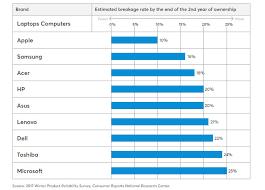 Laptop Comparison Chart 2016 Top 9 Most Reliable Laptop Brands And Failure Rate Comparison