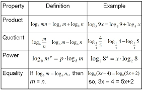 collection of logarithmic functions properties practice worksheet them and try to solve