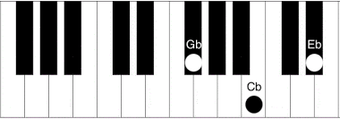 Cb Piano Chord How To Play The Cb C Flat Major Chord