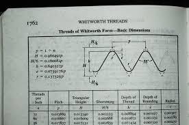 59 True Bsw Thread Size Chart