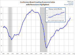 Conference Board Leading Indicators Chart Conference Board Leading Economic Index Increased Again In