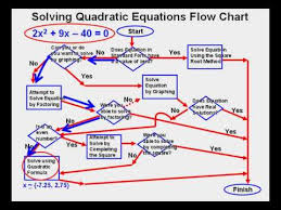 Flow Chart Youtube Solving Quadratic Equations Flow Chart