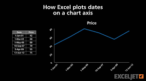 Excel Line Chart Tutorial How Excel Plots Dates On A Chart Axis