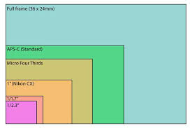 Image Sensor Size Comparison Chart Digital Camera Sensor Size Chart And Comparison