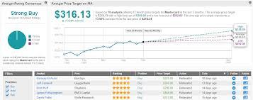 3 Strong Buy Stocks That Deutsche Bank Loves Nasdaq