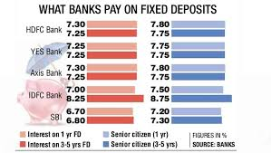 Get Rich Fast Fixed Deposit Interest Rates Set To Soar