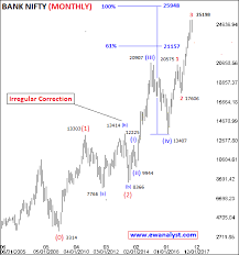 Long Term And Short Term Elliott Wave Analysis Report Of