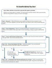 The Scientific Method Flow Chart Pdf The Scientific Method