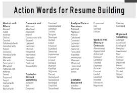 Strong Verbs For Resume Delectable 28 Complete Strong Verbs For Resume To I28 Resume Samples