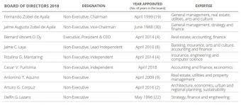 Board Processes Ayala Land Investor Relations Ayala Land