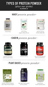 A Nutritionist Explains: How to Choose the Right Protein Powder For You |  Protein powder for women, Plant based protein powder, Best protein powder