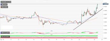 Ethereum Classic Growth Chart Ethereum Classic On Full Throttle Etc Breaks Away From