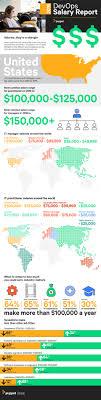 infographic devops salary report puppet 2016 devops salary infographic