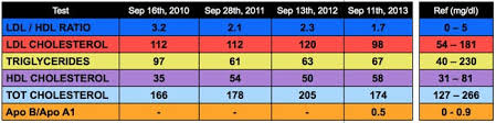 Triglycerides Level Chart Mmol L Great Cholesterol Numbers After 4 Years On An Ultra Strict