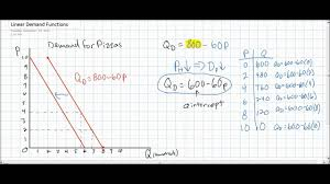 linear demand equations part 2