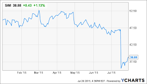 Solarwinds Stock Price Chart Solarwinds Priced Like Its Best Days Are Behind It