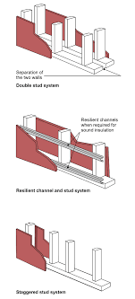 three line drawings showing ways to achieve structural separation within a frame a double