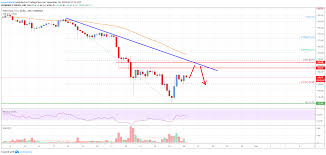Eth Price Live Chart Ethereum Price Analysis Eth Approaching Crucial Resistance