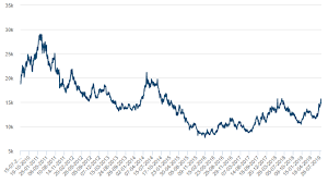 Lme Nickel Inventory Chart The Case For Nickel And Two Stock Ideas