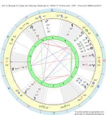 Virgo Astrology Chart Birth Chart John N Mclaughlin Virgo Zodiac Sign Astrology