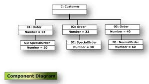 uml diagrams    example  object diagram of an object management system