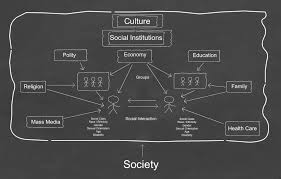 social structure assignment point social structure