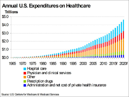 Health Care Costs By Year Chart The Economics Of Healthcare Insurance Seeking Alpha