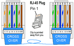 do you need a crossover cable if you are using gigabit ethernet if you are using gigabit ethernet chances are you will be able to connect your pcs or hubs regular straight through cables