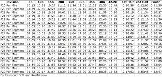 Race Time Predictor Chart Chicago Marathon Race Data Pace Charts Every 5k Runtri