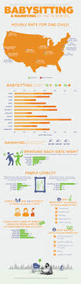 great babysitting company s com babysitting industry statistics